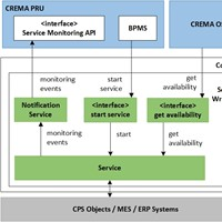 How Manufacturing Services are represented in CREMA